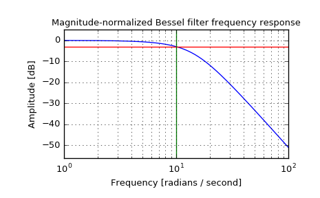 scipy signal bessel — SciPy v0 19 0 Reference Guide