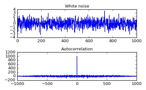 scipy signal fftconvolve — SciPy v0 19 0 Reference Guide