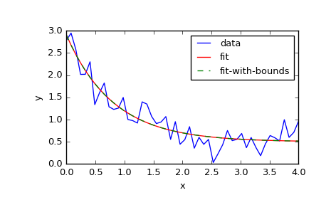 scipy optimize curve_fit — SciPy v0 19 1 Reference Guide