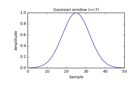 scipy signal gaussian — SciPy v0 19 1 Reference Guide
