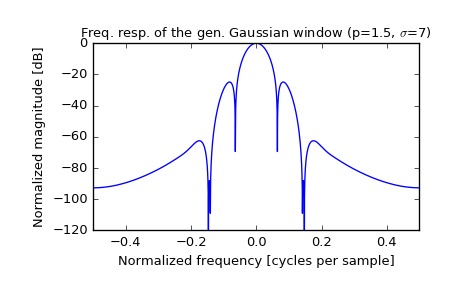 scipy signal general_gaussian — SciPy v0 19 1 Reference Guide