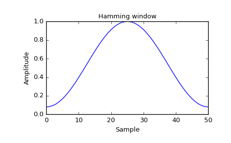 scipy signal hamming — SciPy v0 19 1 Reference Guide