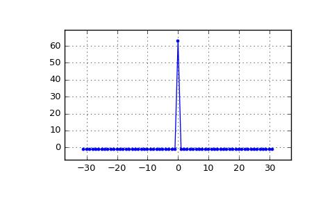 scipy signal max_len_seq — SciPy v0 19 1 Reference Guide