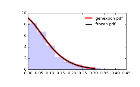 scipy stats genexpon — SciPy v0 19 1 Reference Guide
