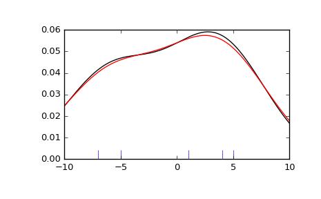 Statistics (scipy stats) — SciPy v0 19 1 Reference Guide
