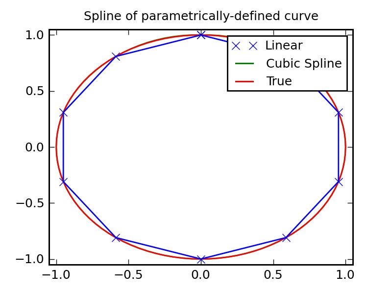Interpolation (scipy interpolate) — SciPy v0 7 Reference Guide (DRAFT)