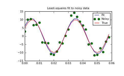 Optimization (optimize) — SciPy v0 8 Reference Guide (DRAFT)