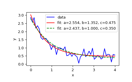 scipy optimize curve_fit — SciPy v1 0 0 Reference Guide