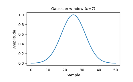 scipy signal gaussian — SciPy v1 0 0 Reference Guide