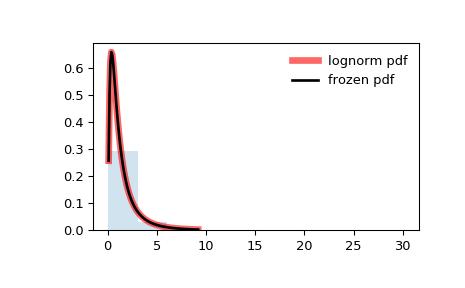 scipy stats lognorm — SciPy v1 0 0 Reference Guide
