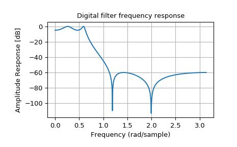 Signal Processing (scipy signal) — SciPy v1 0 0 Reference Guide