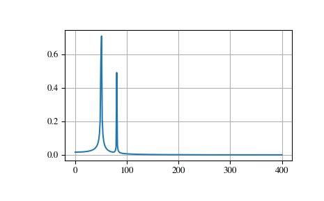 Fourier Transforms (scipy fftpack) — SciPy v1 1 0 Reference