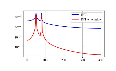 Fourier Transforms (scipy fftpack) — SciPy v1 1 0 Reference