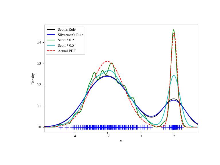 Statistics (scipy stats) — SciPy v1 1 0 Reference Guide