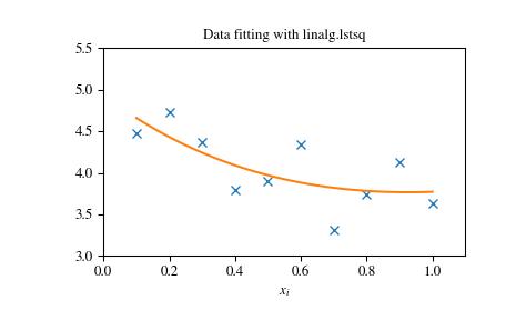 Linear Algebra (scipy linalg) — SciPy v1 1 0 Reference Guide