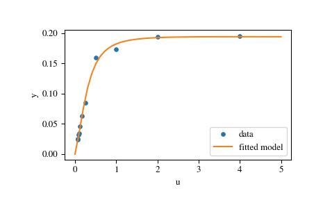 Optimization (scipy optimize) — SciPy v1 1 0 Reference Guide