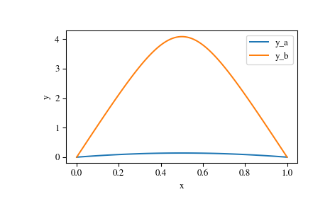 scipy integrate solve_bvp — SciPy v1 1 0 Reference Guide