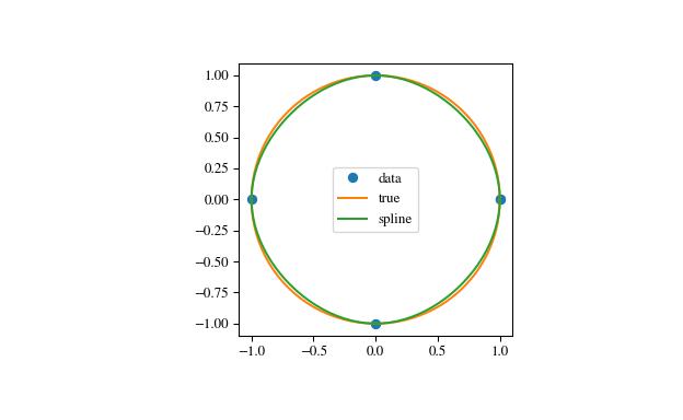 scipy interpolate CubicSpline — SciPy v1 1 0 Reference Guide