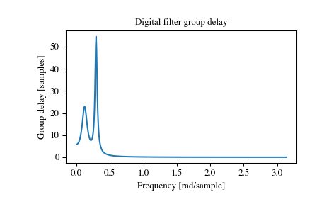 scipy signal group_delay — SciPy v1 1 0 Reference Guide