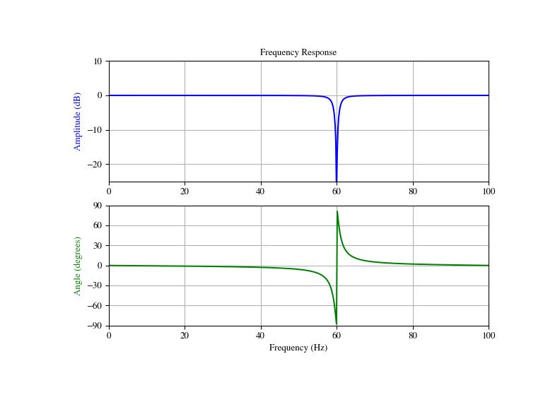 scipy signal iirnotch — SciPy v1 1 0 Reference Guide