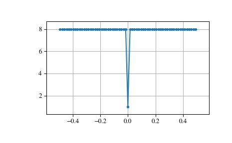scipy signal max_len_seq — SciPy v1 1 0 Reference Guide