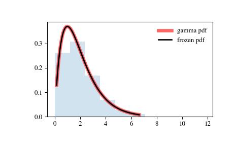 scipy stats gamma — SciPy v1 1 0 Reference Guide