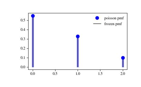 scipy stats poisson — SciPy v1 1 0 Reference Guide