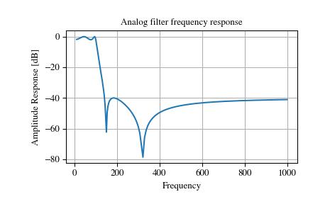 Signal Processing (scipy signal) — SciPy v1 1 0 Reference Guide