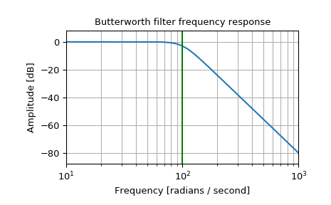 scipy signal butter — SciPy v1 2 1 Reference Guide