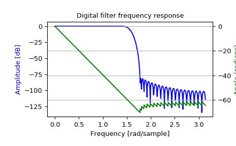 Python Fft Audio