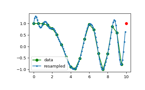 scipy signal resample — SciPy v1 2 1 Reference Guide