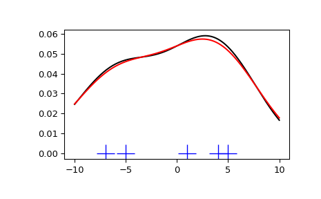 Statistics (scipy stats) — SciPy v1 2 1 Reference Guide
