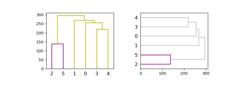 ../_images/scipy-cluster-hierarchy-dendrogram-1_01.png
