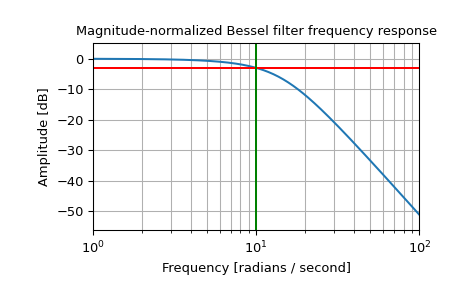 ../_images/scipy-signal-bessel-1_02_00.png
