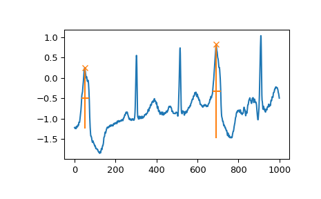 ../_images/scipy-signal-find_peaks-1_04_00.png