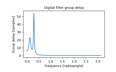 ../_images/scipy-signal-group_delay-1.png