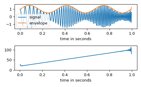 ../_images/scipy-signal-hilbert-1.png