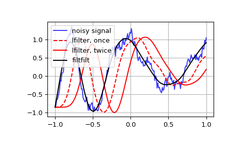 ../_images/scipy-signal-lfilter-1.png