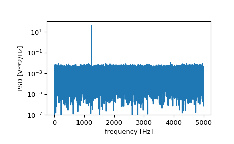 ../_images/scipy-signal-periodogram-1_00_00.png