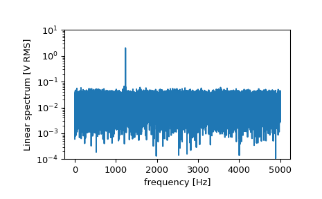 ../_images/scipy-signal-periodogram-1_01_00.png
