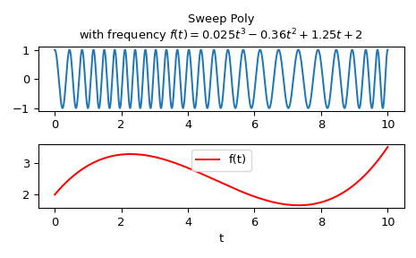 ../_images/scipy-signal-sweep_poly-1.png