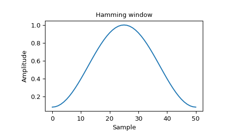 ../_images/scipy-signal-windows-hamming-1_00.png