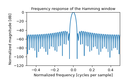 ../_images/scipy-signal-windows-hamming-1_01.png