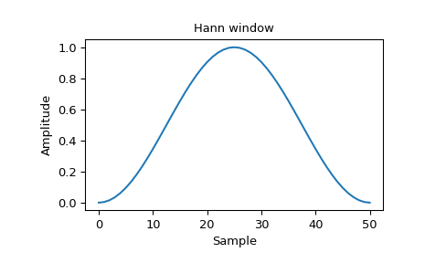 ../_images/scipy-signal-windows-hann-1_00.png