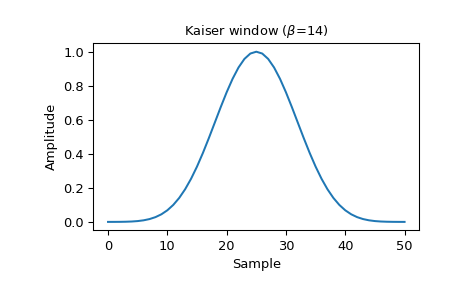 ../_images/scipy-signal-windows-kaiser-1_00.png