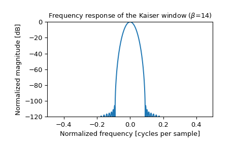 ../_images/scipy-signal-windows-kaiser-1_01.png
