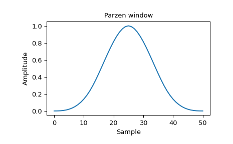 ../_images/scipy-signal-windows-parzen-1_00.png