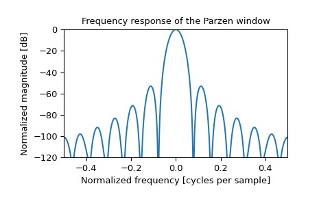 ../_images/scipy-signal-windows-parzen-1_01.png