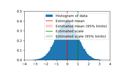 ../_images/scipy-stats-bayes_mvs-1.png