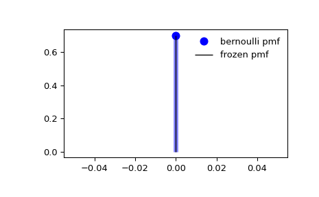 ../_images/scipy-stats-bernoulli-1_00_00.png